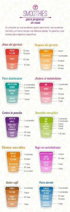 Smoothies para Bajar de Peso Enter here and discover more smothies options to lose weight while enjoying something delicious Healthy Juices, Healthy Smoothies, Healthy Drinks, Healthy Tips, Smoothie Recipes, Healthy Snacks, Healthy Eating, Healthy Recipes, Smoothie Detox