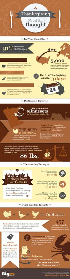 Thanksgiving Food for Thoughts [INFOGRAPHIC]