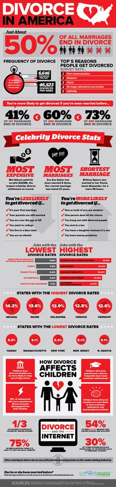 Divorce In America #Infographic #Divorce #America