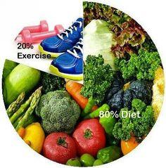 20% exercise 80% diet