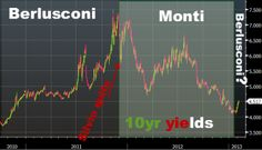The effect of Berlusconi v Monti on 10-year Government debt yields!