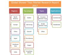 In this report, the global Shower Trays market is valued at USD XX million in 2016 and is expected to reach USD XX million by the end of 2022, growing at a CAGR of XX% between 2016 and 2022.Click Here- http://bit.ly/2td03eo