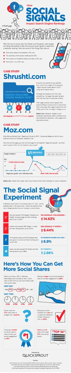How Social Media Impacts Search Engine Rankings
