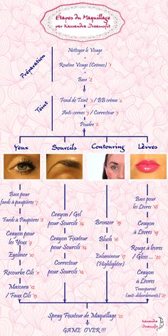 Etapes Maquillage - Routine Make Up Complète - Schéma http://www.kassandra-dreamsfit.com/etapes-maquillage-guide-routine/