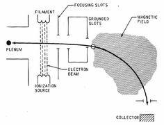 File:Apollo 16 mass spec schematic.jpg