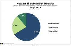 Open rates for email subscribers are up in the last quarter of 2012 but click rates are down.