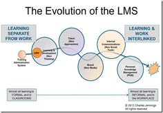 The evolution of the learning management system from being disconnected from the workplace to personal knowledge management  See http://charles-jennings.blogspot.co.uk/2013/04/managing-learning.html