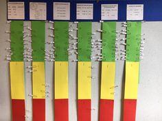 De rekendoelen van een lesblok. Kinderen geven per bewerking aan of ze het denken zelf te kunnen (groen), ondersteuning nodig hebben (geel) of instructie nodig hebben (rood)