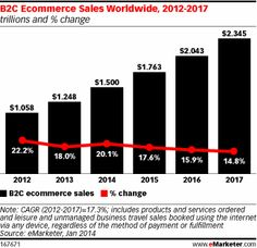 Global B2C Ecommerce Sales to Hit $1.5 Trillion This Year Driven by Growth in Emerging Markets - eMarketer
