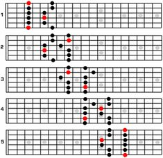 G minor blues scale up the guitar nexk Guitar Chord Chart, Guitar Chords, Music Guitar, Playing Guitar, Acoustic Guitar, Learning Guitar, Easy Guitar, Guitar Tips, Music Lessons