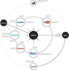 Social Media Optimization. SMO - ZOG Digital Solutions