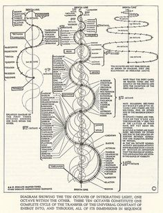 Dynamic Periodic Table | The Golden Tractate of Hermes Trismegistus applied to electromagnetism ...