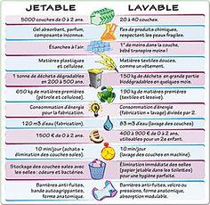 Comparatif couches lavables et jetables