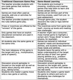 "Alex Corbitt on Twitter: ""Traditional Game Play vs. Game-Based Learning 🎮👾 (via @WeAreTeachers) #edchat #engchat #elearning…"