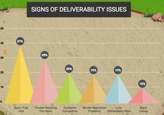 only 29% of bounced emails represent a deliverability issue.