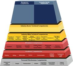 20 Best Competency Models images in 2014   Blue prints