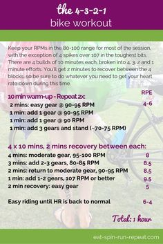 Fit Bit Friday 229: The 4-3-2-1 Bike Workout - Build strength and endurance over this 1-hour bike session. Not a cyclist? No worries - this one can make you a stronger runner too!