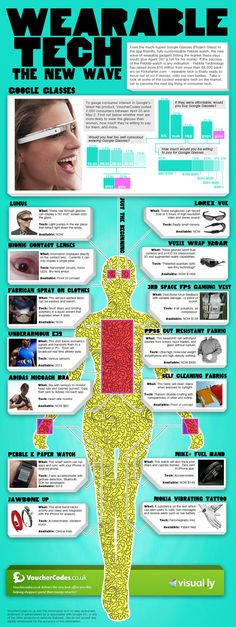 Wearable tech - google glass / pebble e watch infographic