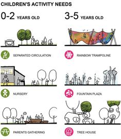 Children Utopia / Peng Architect - Gu De Design Network - marita home Plan Concept Architecture, Landscape Architecture, Architecture Design, Architecture Diagrams, Kerala Architecture, Architecture Definition, Architecture Company, London Architecture, Green Architecture