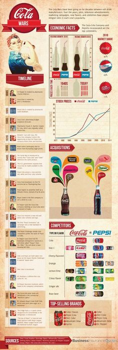 Food infographic Coke vs. Pepsi cola wars: Who leads in market share revenue growth and income g