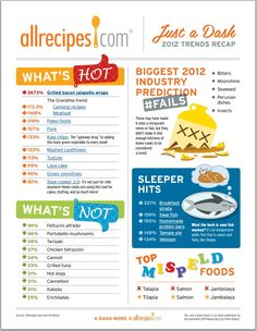 What's hot and what's not in 2012? #Kale and #Paleo had a strong showing, while #teriyaki and #cannoli were down. Check out this trend report from allrecipes.com. (And sorry, #bitters.)