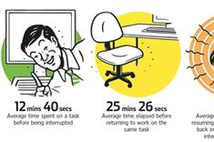 Ideas for minimizing interruptions at work