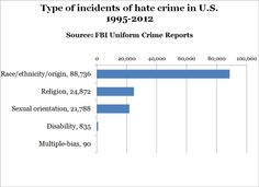 "Chart of hate crime incidents.   How many 'hate groups' are there? There were 784 active hate groups in the United States in 2014, according to the Southern Poverty Law Center. The number of such groups surged in response to President Barack Obama's election and the economic downturn — growing from 888 in 2008 to 1,007 in 2012 — before falling to 939 a year later and then the lowest level since 2005, according to Mark Potok, who tracks extremist groups for the SPLC.  ""Those numbers may be…"