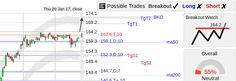 StockConsultant.com - $UNH (UNH) UnitedHealth stock back up, breakout watch above 164.2, analysis chart