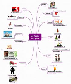 Las fiestas en España - Fiestas - XMind: The Most Professional Mind Mapping… Ap Spanish, Spanish Culture, Spanish Class, How To Speak Spanish, Spanish Christmas, Spanish Holidays, Spanish Teacher, Teaching Spanish, Spanish Lessons Online