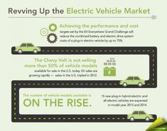 Revving Up the #Electric #Vehicle Market   #Infographics #Data