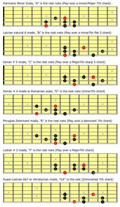 To learn reading the chords of a guitar, one must have the basic knowledge on what a chord is and how is it produced. Introduction A chord is a set of tones producing a melody and is played on a guitar. The chords of a guitar can be Guitar Scales Charts, Guitar Chords And Scales, Classical Guitar Lessons, Basic Guitar Lessons, Music Lessons, Guitar Modes, Music Theory Guitar, Jazz Guitar, Easy Guitar Tabs