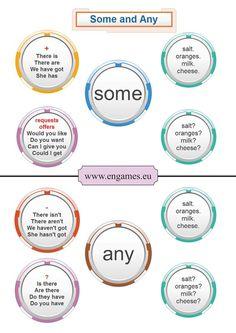 SOME & ANY #learnenglish https://plus.google.com/+AntriPartominjkosa/posts/EnSnLMB5rvn