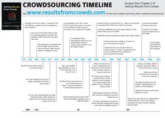 Crowdsourcing Timeline: t's all about the conversation...or is it?: Crowdsourcing 300 Years On!