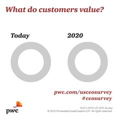 85% of US CEOs say cost+convenience important to customers. Explore US #CEOSurvey: http://pwc.to/UC16TStf