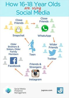 How teens are using Social Media