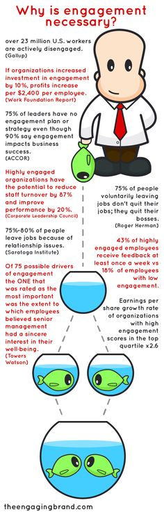 What is the Business Case for Employee Recognition    This week's Engaging Brand podcast is all about employee engagement with the wonderful Stan Phelps. Prior to the show what I wanted to do was to explain why employee recognition and why engagement is so important.    As a Chartered Accountant by trade, I understand the importance of the business case and here is a little graphic that I have put together from the data analysis within What's Your Green Goldfish?