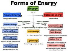 Learning Goal: We are learning to explain the different forms of energy we encounter every day, and to make choices about the types of energy we use.