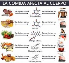 La #COMIDA afecta al cuerpo ;-) #Salud #Alimentación #Grasa #Engordar #Adelgazar #Salut #Menjar #Dieta