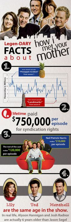 Cool facts about How I Met Your Mother…