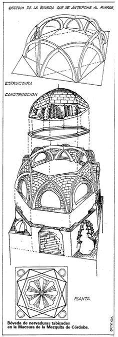 Bóveda de nervios (nervada) o de crucería. Mezquita de Córdoba, siglo X. Formada por el cruzamiento de arcos que no pasan por el centro, sino que recorren la cúpula de un lado a otro. También se la conoce como bóveda de arcos entrelazados y es típica del arte hispanomusulmán, en especial del periodo califal. Islamic Architecture, Art And Architecture, Brickwork, Central Asia, Islamic Art, Archaeology, Exterior Design, Geometry, Shoulder Bag
