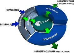 Product Information Management. Het managen van informatie over de producten is van cruciaal belang.