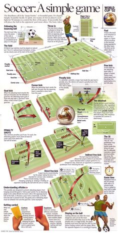 This was my attempt to explain a rather simple game, soccer, in four newspaper columns of space. For the 2002 World Cup in Korea/Japan, this boilerplate infographic was created for the many US fans who enjoy watching their kids play on weekends but have a Soccer Drills For Kids, Soccer Practice, Soccer Skills, Youth Soccer, Soccer Tips, Kids Soccer, Play Soccer, Football Soccer, Soccer Stuff