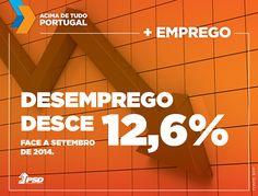 Em setembro, o desemprego desceu 12,6% face a 2014.  #acimadetudoportugal