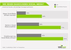 Grafik Social Media Banken - Wie sehen Bankkunden Social Media?