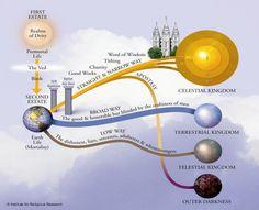 celestial kingdom mormon | Illustration of LDS Kingdoms