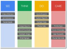Occam's Razor by Avinash Kaushik  ALL & GA  Digital Marketing and Analytics Blog Rock Analytics More: Obsess About Goals And Goal Values! see think do care business outcomes