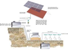 Early Proposal for Solar Powered Rainwater Collection and Purification for Flushing Water