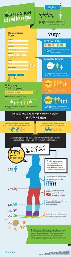 86% des internautes peuvent quitter votre site si vous leur demandez de créer un compte