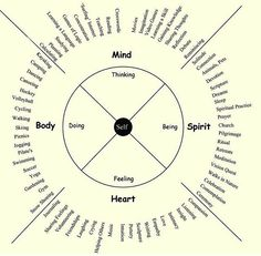 Hospice Yukon : The Wellness Wheel – A Model of Self Care Wellness Wheel, Vie Motivation, Holistic Wellness, Spiritual Practices, Coping Skills, Emotional Intelligence, Self Development, Writing Tips, Self Improvement