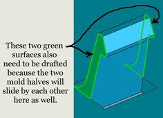 How to design shutoffs in plastic parts